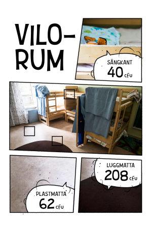 Bilder olika ytor på daghem och hur mycket bakterier de samlar: sängkanten 40 cfu, plastmatta 62 cfu, luggmatta 208 cfu.
