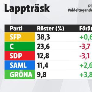Valresultatet för Lappträsk, Kommunalvalet 2017.