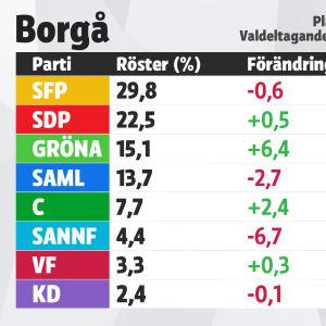 Grafik över mandatfördelningen i Borgå, kommunalvalet 2017.