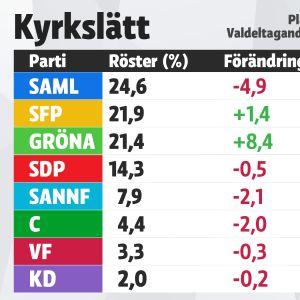 Grafik över mandatfördelningen i Kyrkslätt, kommunalvalet 2017.