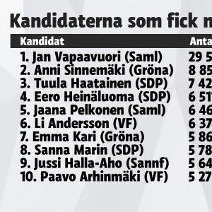 Lista över de kandidater som fick flest röster i kommunalvalet 2017.