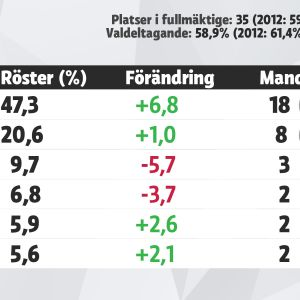 Grafik över mandatfördelningen i Lovisa, kommunalvalet 2017.