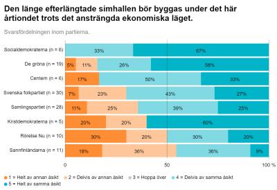 En graf som visar hur Sibbos kommunalvalskandidater har svarat på frågan om ett simhallsbygge i Yles valkompass 2021