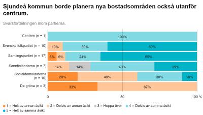 En grafik som visar hur partiernas kandidater i kommunalvalet 2021 tänker om Sjundeås markpolitik: Ska bostadsområden planeras också utanför centrum?