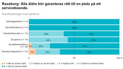 En graf som visar hur kommunalvalskandidater i Raseborg 2021 svarar på frågan om varje äldre borde garanteras en plats på ett boende.