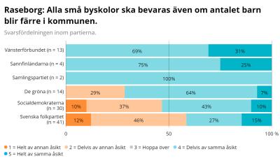Ett diagram som visar hur kommunalvalskandidater  2021 i Raseborg tänker om byskolornas framtid.