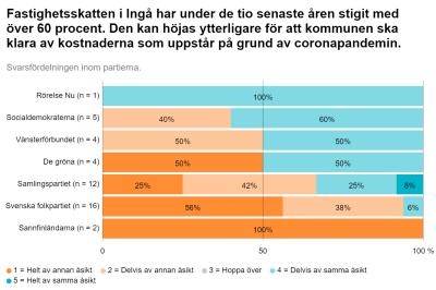 En grafik som visar hur de politiska partiernas kandidater i Ingå 2021 svarade på en fråga om fastighetsskatten.