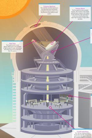 Inouye -aurinkoteleskoopin halkileikkaus