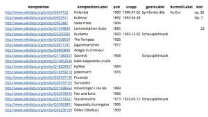 wikidata screenshotmed information om kompositörer, text