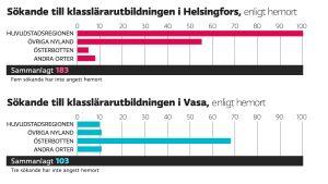 Siffror över regional fördelning på de sökande till klasslärarutbildningarna 2016.