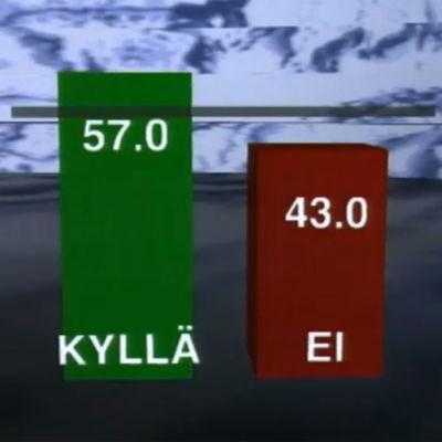 Äänten jakautumista kuvaavaa grafiikkaa Suomen EU-kansanäänestyksestä