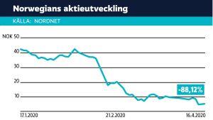 Norwegians aktiekurs de senaste månaderna.