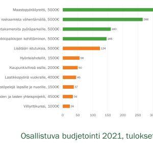 Pylväsgrafiikka äänestystuloksesta.