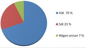 Deltagarna i #Ligatipset2016 litar på att HJK tar hem guldet.