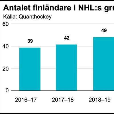 NHL-finländare de senaste säsongerna.