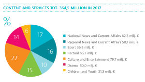 Content and services tot. 364.5 milloin in 2017, graph