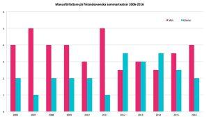 Manusförfattare på de största finlandssvenska teatrarna 2006-2016.