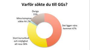 En graf över vilka orsaker som påverkade att folk valde att söka till Gymnasiet Grankulla samskola.