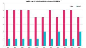 Regissörer på de största finlandssvenska sommarteatrarna 2006-2016
