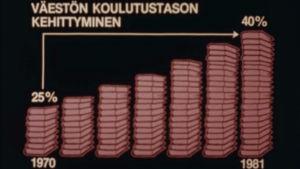 Pylväsdiagrammi väestön koulutustason kehittymisestä Suomessa 1970–1981