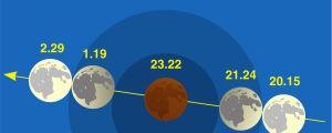 Ursas grafik av månförmörkelsen.