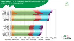 En graf med de kommuner där man betalar mest och där man betalar minst om man bor i egnahemshus.