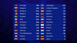 Resultatetet i Eurovisionen 2017.