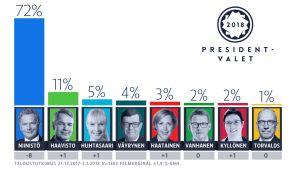 Tabell över kandidater som får stöd i en gallup.