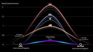 Restid för den kommande hyperloop-förbindelsen.