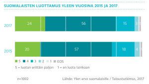 Suomalaisten luottamus Yleen vuosina 2015 ja 2017, graafi
