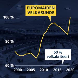 Grafiikka näyttää euromaiden velkasuhteen nousun.
