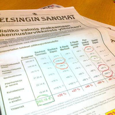 Byggmax mainosti teettämänsä tutkimuksen tuloksia Helsingin Sanomien etusivulla