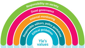 Yle's values, explained on the text