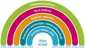 Ylen arvot -kuvio, selitetty tekstissä