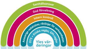 Graf över Yles värderingar. Förklarad i texten.