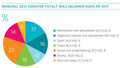Innehåll och tjänster totalt 364,5 miljoner euro år 2017