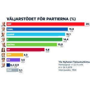 Yles partimätning mars/2019 i grafikform.