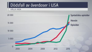 Statistik på dödsfall av överdoser i USA.