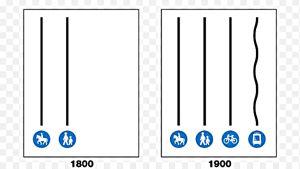 En bild av hur hästar och fotgängare rörde sig år 1800, och hur trafiken såg ut år 1900 då också cyklar och spårvagnar skulle rymmas på gatorna.