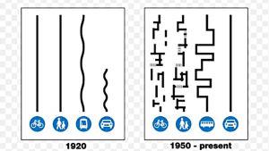 En bild av hur cyklister, fotgängare, spårvagnar och bilar rörde sig år 1920, och hur cyklister och fotgängare efter år 1950 rör sig i labyrinter för trafikplaneringen mest tänkt på bilar och bussar.