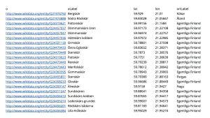 tabell på wikidata om Nagu
