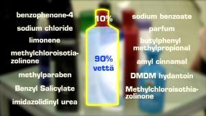 Shampoon vaikuttavat aineet mahtuvat noin 10% kokonaismäärästä.