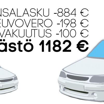 Vertailu uuden ja vanhan auton kuluista