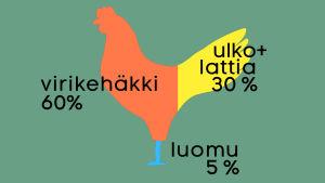 Kananmunien tuotantotapojen osuudet, grafiikka.
