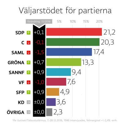 Grafik över partimätningens resultat