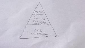 Anders Albrechts näringspyramid gällande läsning.