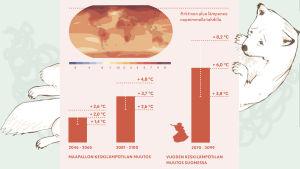 Maapallon ja Suomen lämpeneminen nykyisellä päästökehityksellä (RCP 8.5)