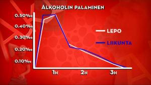 Grafiikka: alkoholin palaminen