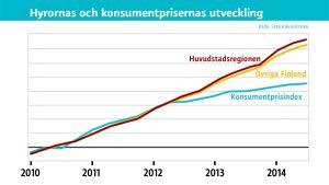 Grafik över hyrornas och konsumentprisernas utveckling 2010-2014