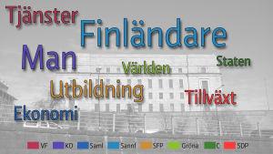 De mest förekommande substantiven i de olika valprogrammen.